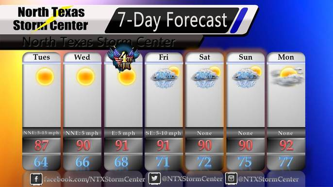 7-Day Forecast 7-2-13 through 7-8-13